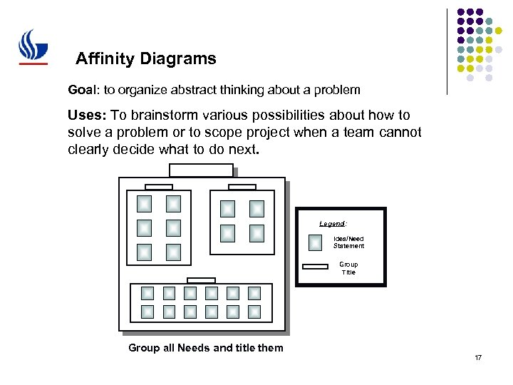 Affinity Diagrams Goal: to organize abstract thinking about a problem Uses: To brainstorm various