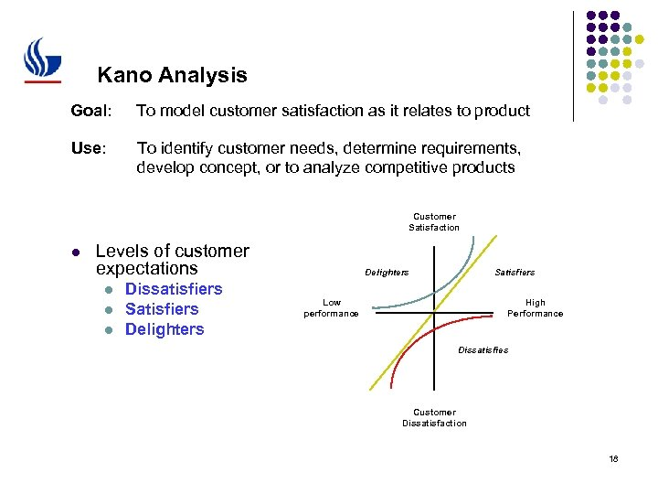 Kano Analysis Goal: To model customer satisfaction as it relates to product Use: To