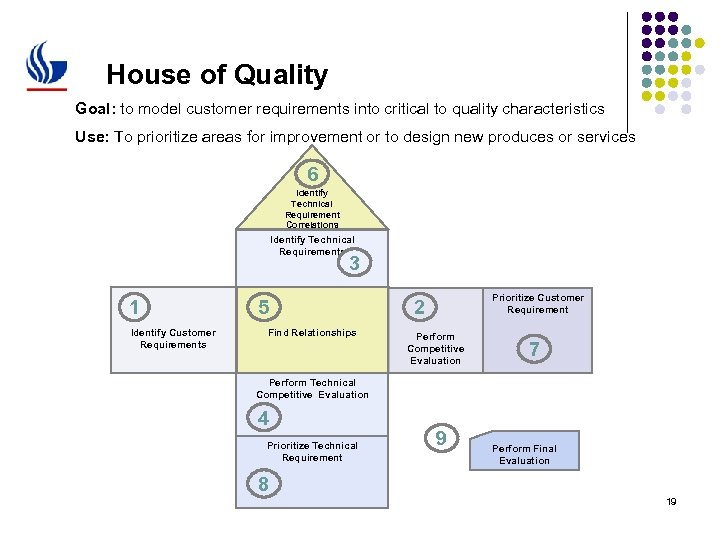 House of Quality Goal: to model customer requirements into critical to quality characteristics Use: