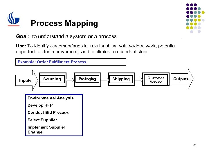 Process Mapping Goal: to understand a system or a process Use: To identify customers/supplier