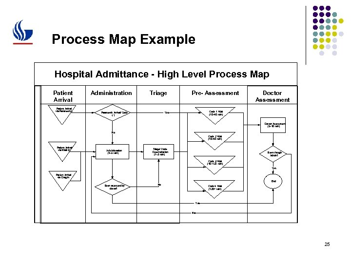 Process Map Example Hospital Admittance - High Level Process Map Patient Arrival via Paramedics