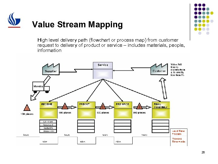 Value Stream Mapping High level delivery path (flowchart or process map) from customer request