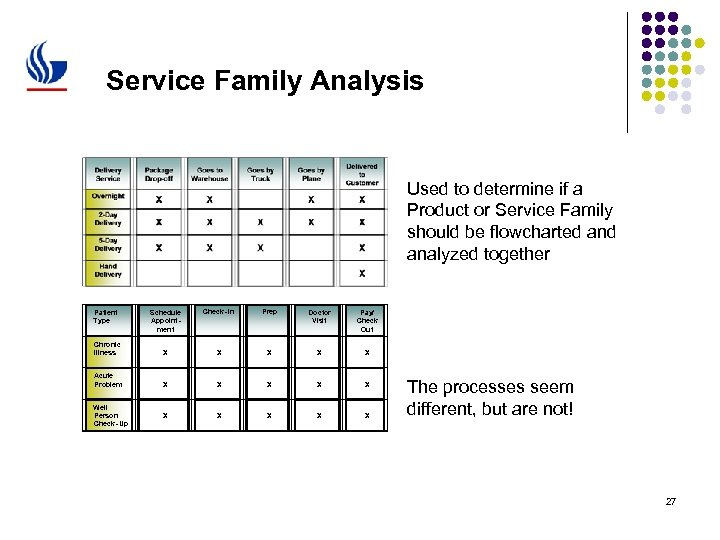 Service Family Analysis Used to determine if a Product or Service Family should be
