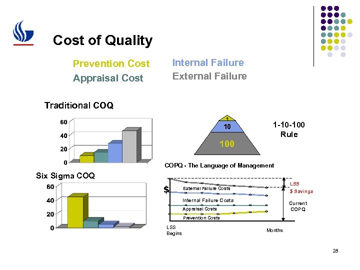 Cost of Quality Internal Failure External Failure Prevention Cost Appraisal Cost Traditional COQ 1