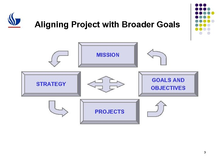 Aligning Project with Broader Goals MISSION GOALS AND OBJECTIVES STRATEGY PROJECTS 3