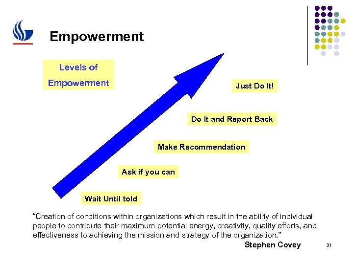 Empowerment Levels of Empowerment Just Do It! Do It and Report Back Make Recommendation