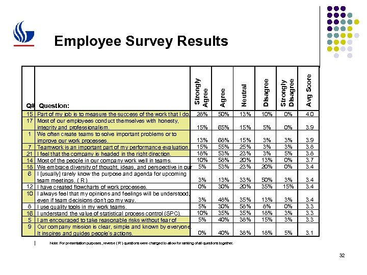 Neutral Disagree Strongly Disagree Avg Score 15 Part of my job is to measure