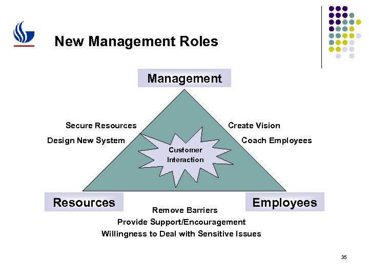 New Management Roles Management Secure Resources Create Vision Design New System Coach Employees Customer