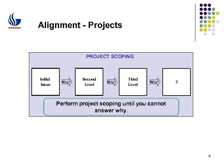 Alignment - Projects PROJECT SCOPING Initial Issue Why? Second Level Why? Third Level Why?