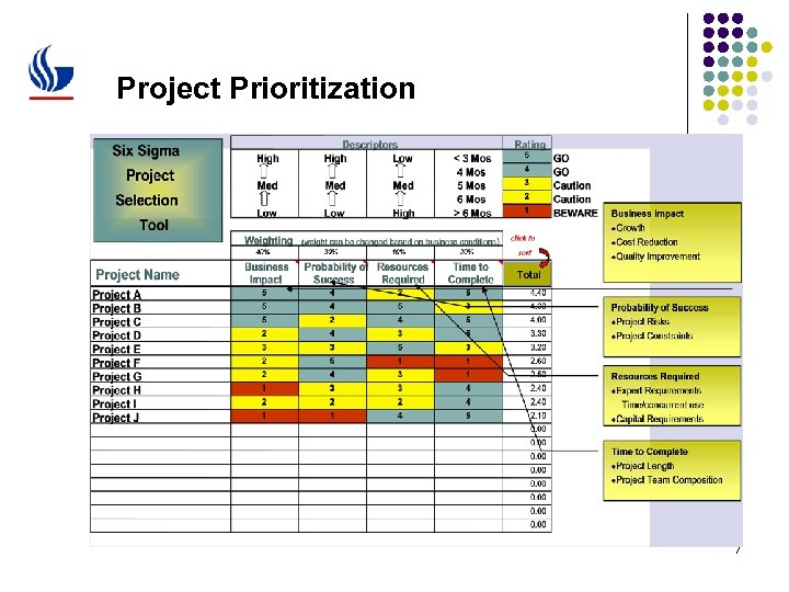 Project Prioritization 7