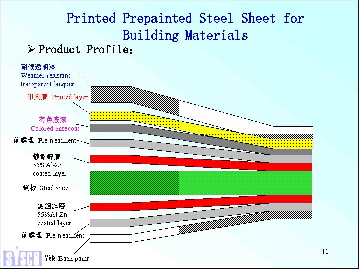 Printed Prepainted Steel Sheet for Building Materials Ø Product Profile: 耐候透明漆 Weather-resistant transparent lacquer