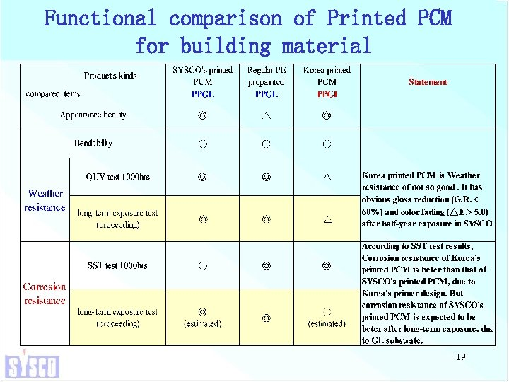 Functional comparison of Printed PCM for building material 19