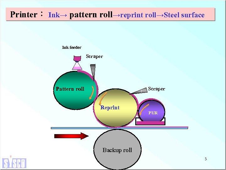 Printer: Ink→ pattern roll→reprint roll→Steel surface Ink feeder Scraper Pattern roll Scraper Reprint PUR