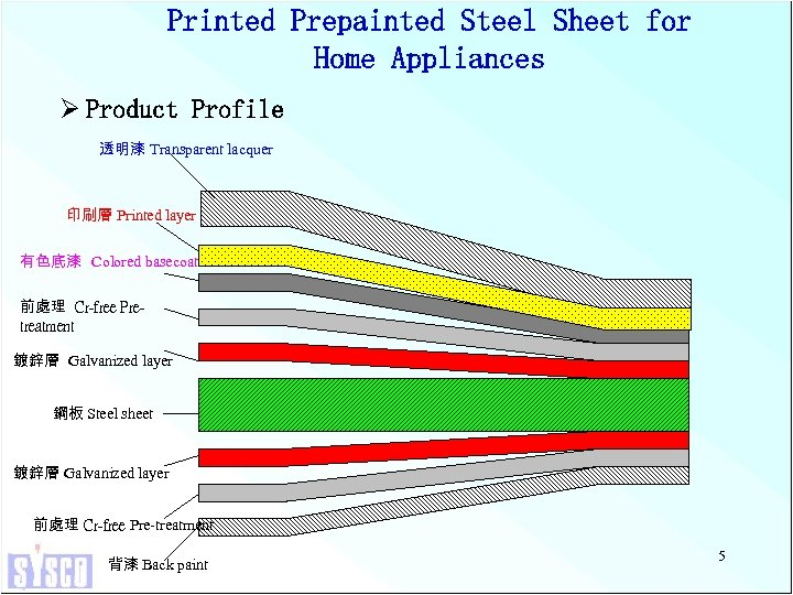 Printed Prepainted Steel Sheet for Home Appliances Ø Product Profile 透明漆 Transparent lacquer 印刷層