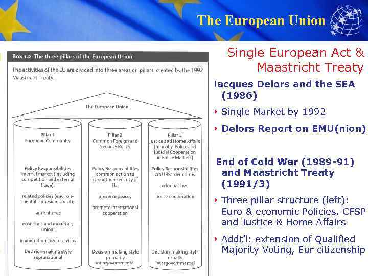 The European Union Single European Act & Maastricht Treaty Jacques Delors and the SEA