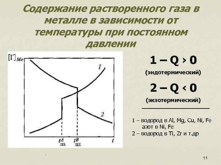 Содержание растворенного газа в металле в зависимости от температуры при постоянном давлении 1–Q› 0