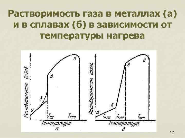 Растворимость газа в металлах (а) и в сплавах (б) в зависимости от температуры нагрева