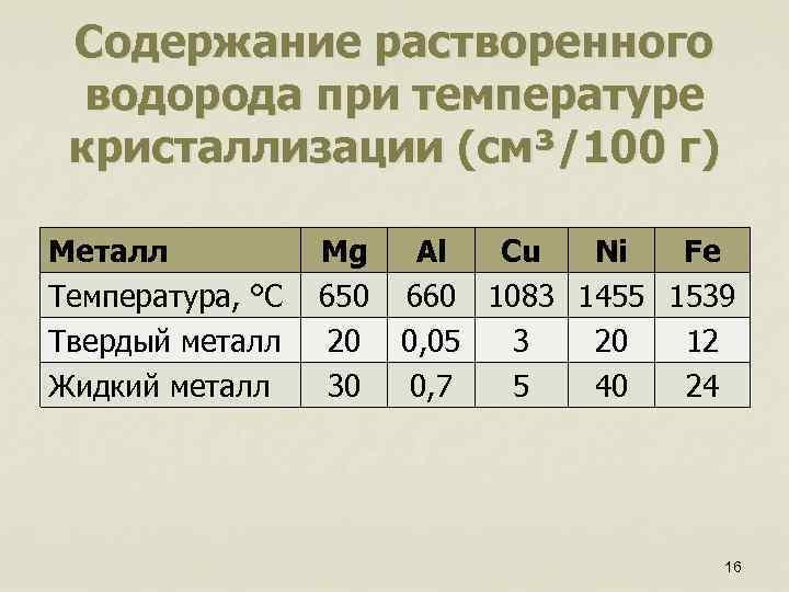 Содержание растворенного водорода при температуре кристаллизации (см³/100 г) Металл Температура, °С Твердый металл Жидкий