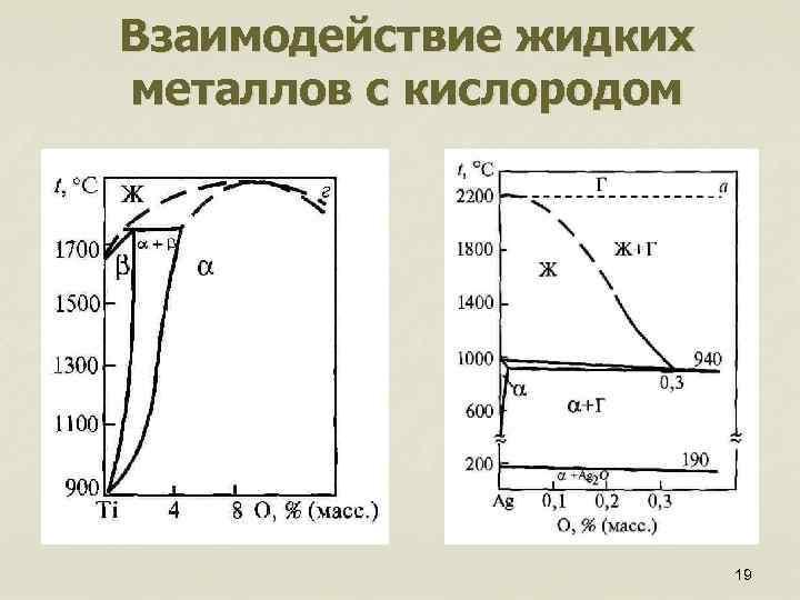 Взаимодействие жидких металлов с кислородом 19