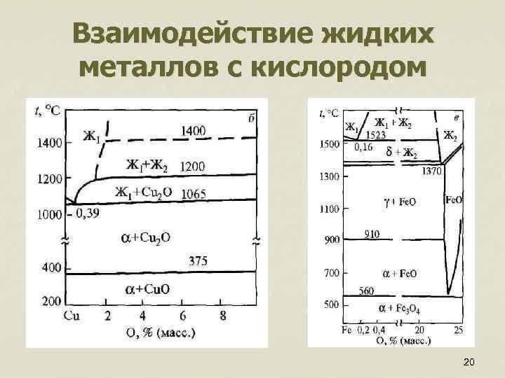 Взаимодействие жидких металлов с кислородом 20