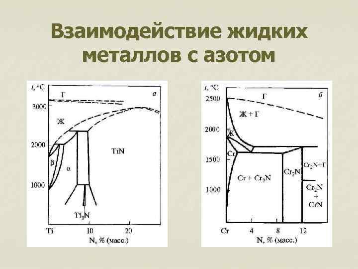 Взаимодействие жидких металлов с азотом