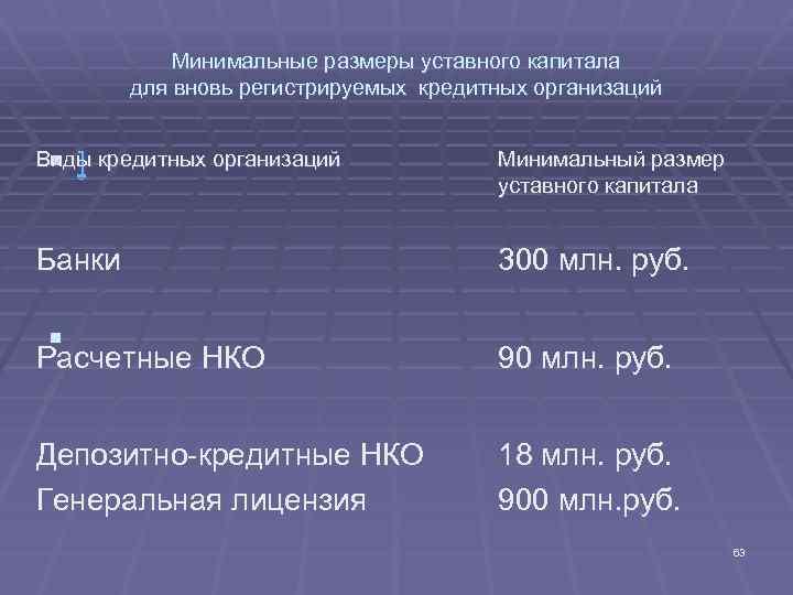 небанковская кредитная организация уставный капитал