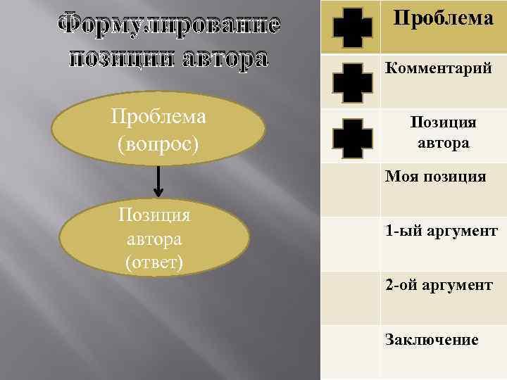Формулирование позиции автора Проблема (вопрос) Проблема Комментарий Позиция автора Моя позиция Позиция автора (ответ)