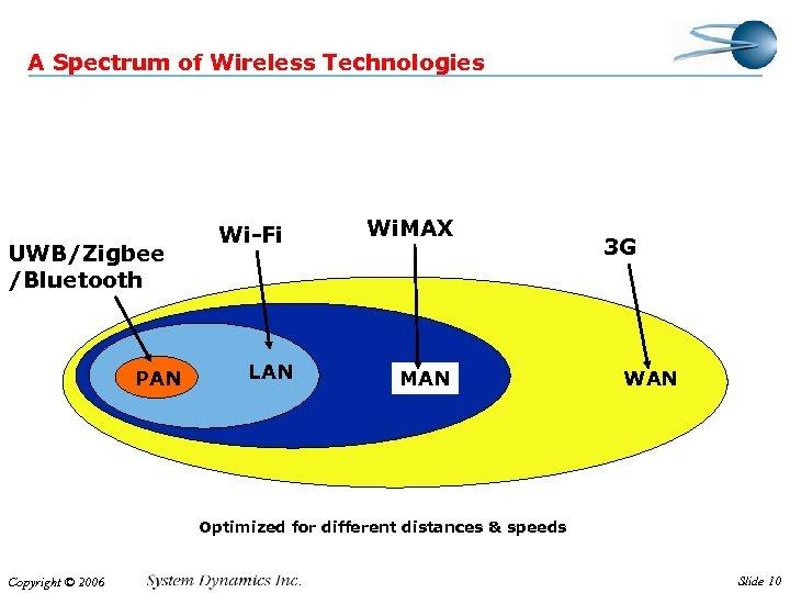 A Spectrum of Wireless Technologies UWB/Zigbee /Bluetooth PAN Wi-Fi LAN Wi. MAX MAN 3