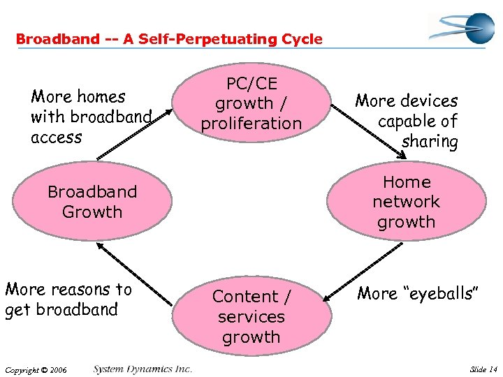Broadband -- A Self-Perpetuating Cycle More homes with broadband access PC/CE growth / proliferation