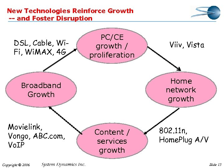 New Technologies Reinforce Growth -- and Foster Disruption DSL, Cable, Wi. Fi, Wi. MAX,