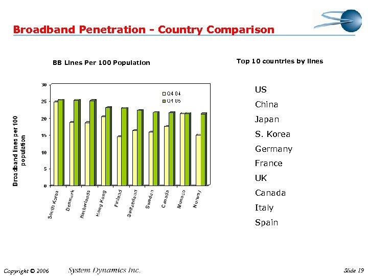 Broadband Penetration - Country Comparison BB Lines Per 100 Population Top 10 countries by
