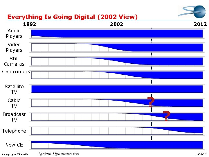 Everything Is Going Digital (2002 View) 1992 2002 2012 Audio Players Video Players Still