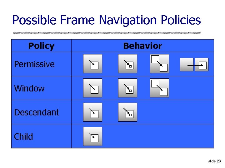 Possible Frame Navigation Policies Policy Behavior Permissive Window Descendant Child slide 26