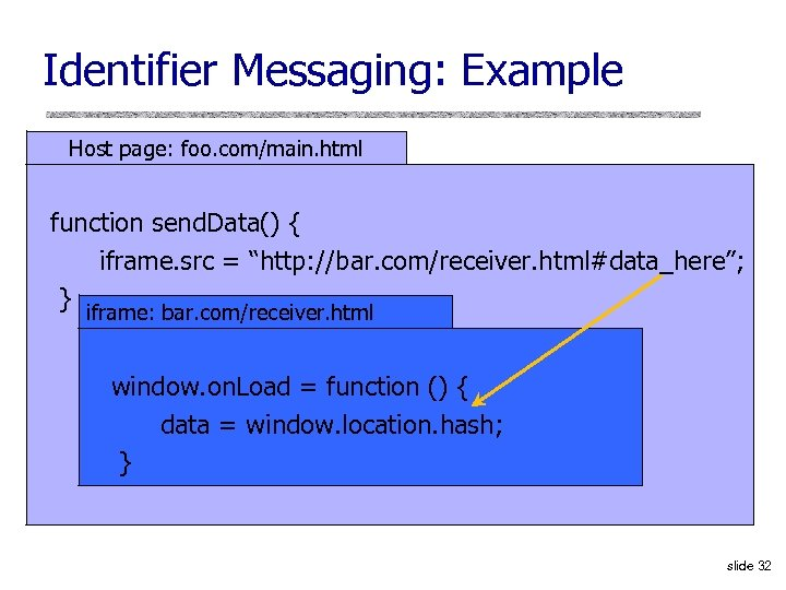 Identifier Messaging: Example Host page: foo. com/main. html function send. Data() { iframe. src