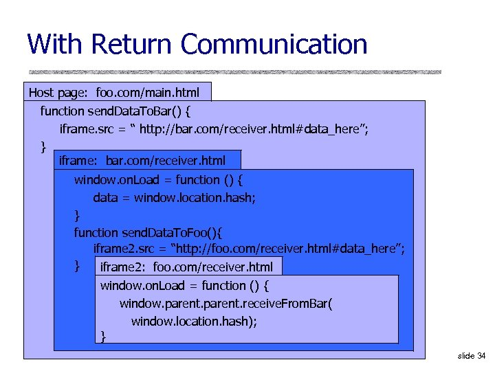 With Return Communication Host page: foo. com/main. html function send. Data. To. Bar() {