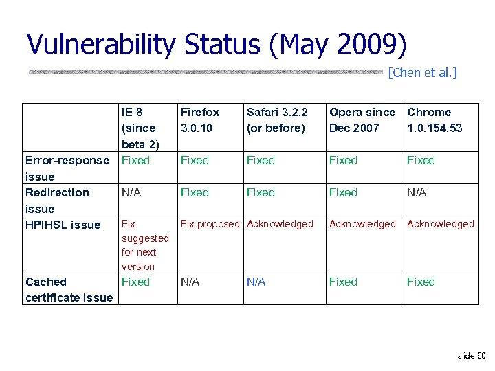 Vulnerability Status (May 2009) [Chen et al. ] Error-response issue Redirection issue HPIHSL issue