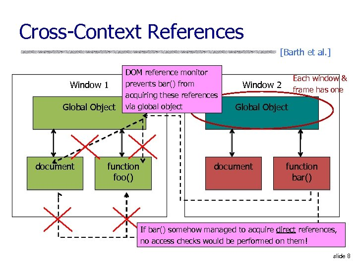 Cross-Context References [Barth et al. ] Window 1 Global Object document DOM reference monitor