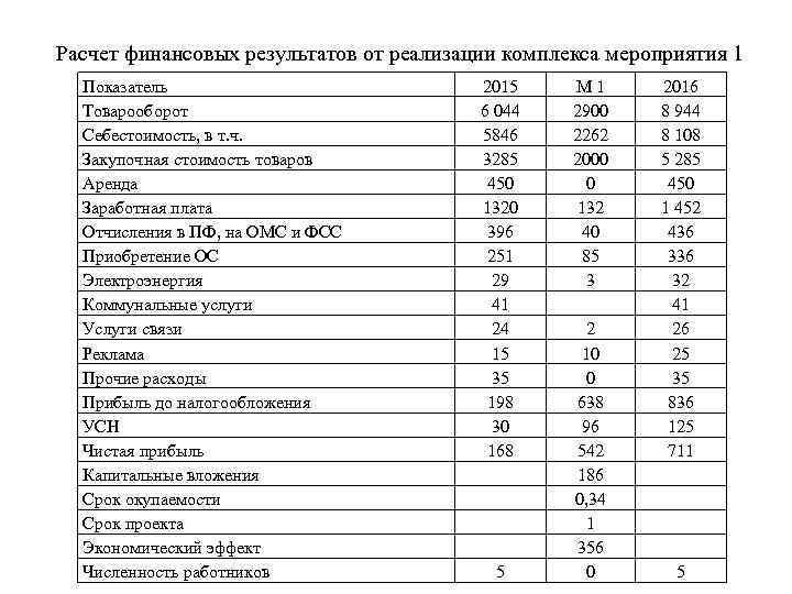 Расчет финансовых результатов от реализации комплекса мероприятия 1 Показатель Товарооборот Себестоимость, в т. ч.