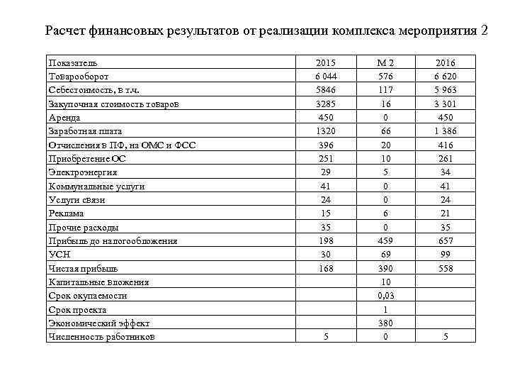 Расчет финансовых результатов от реализации комплекса мероприятия 2 Показатель Товарооборот Себестоимость, в т. ч.