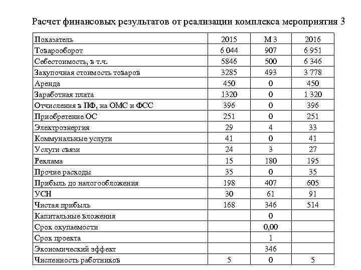 Расчет финансовых результатов от реализации комплекса мероприятия 3 Показатель Товарооборот Себестоимость, в т. ч.