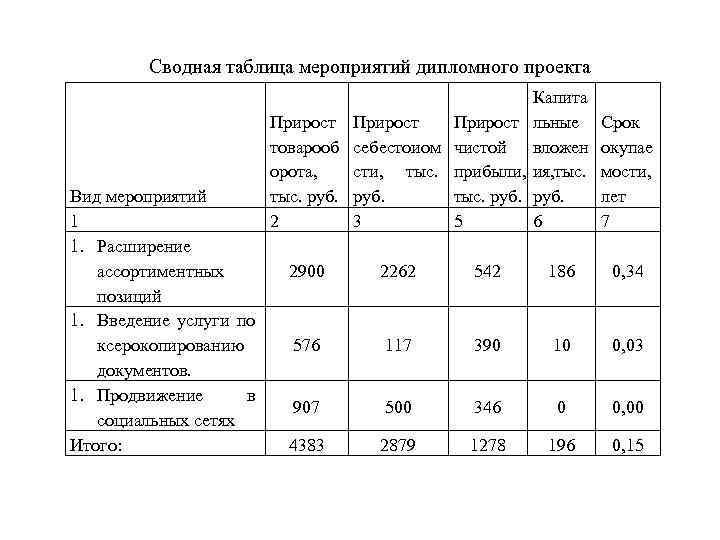 Сводная таблица мероприятий дипломного проекта Вид мероприятий 1 1. Расширение ассортиментных позиций 1. Введение