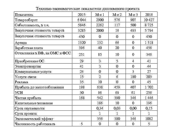 Технико-экономические показатели дипломного проекта Показатель Товарооборот Себестоимость, в т. ч. Закупочная стоимость товаров 2015