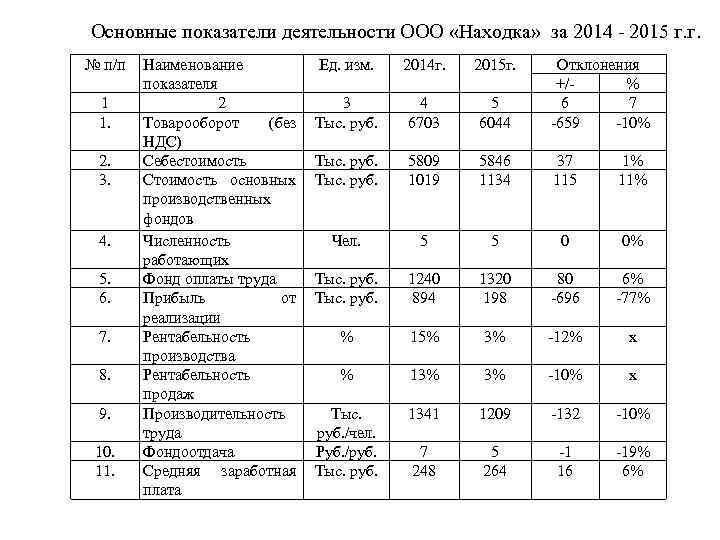 Основные показатели деятельности ООО «Находка» за 2014 - 2015 г. г. № п/п 1