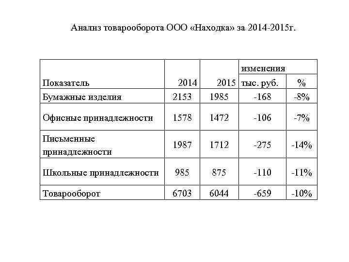 Анализ товарооборота ООО «Находка» за 2014 -2015 г. Показатель Бумажные изделия 2014 2153 изменения