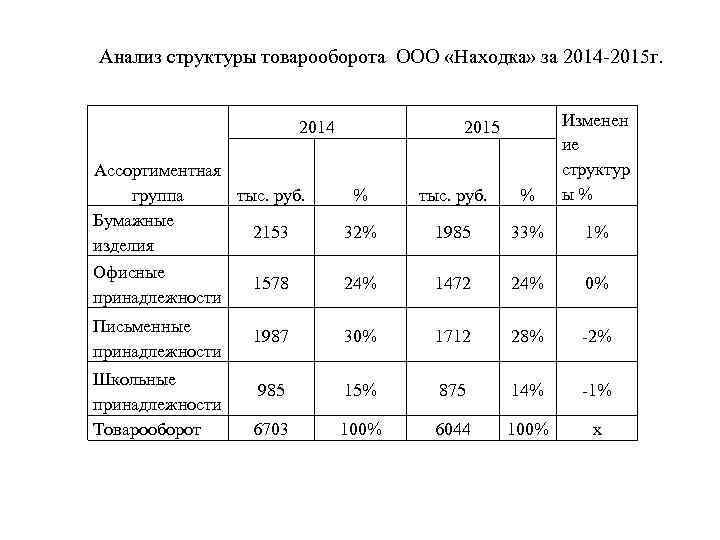 Анализ структуры товарооборота ООО «Находка» за 2014 -2015 г. Ассортиментная тыс. руб. группа Бумажные