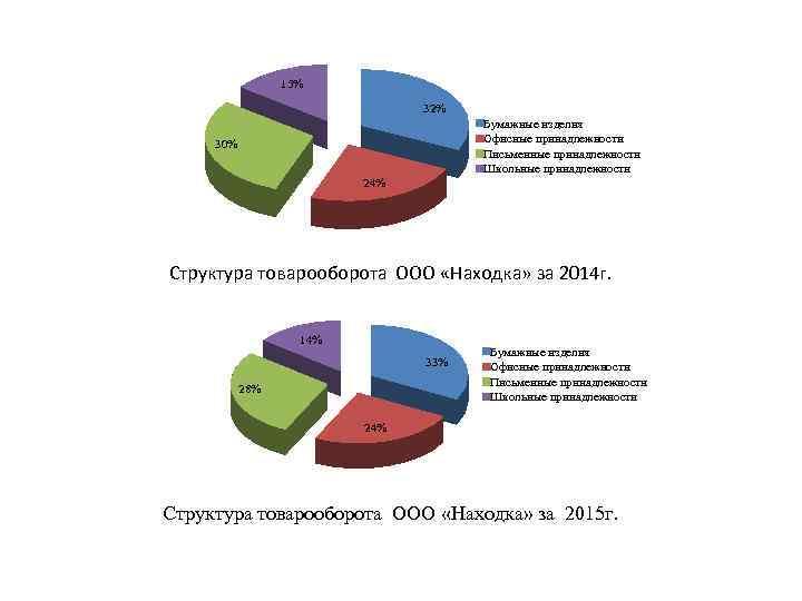 15% 32% Бумажные изделия Офисные принадлежности Письменные принадлежности Школьные принадлежности 30% 24% Структура товарооборота