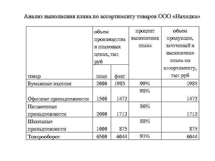 Анализ выполнения плана по ассортименту товаров ООО «Находка» процент объем производства выполнения плана в
