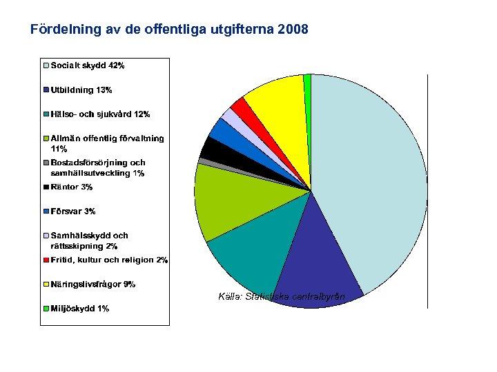 Fördelning av de offentliga utgifterna 2008 Källa: Statistiska centralbyrån