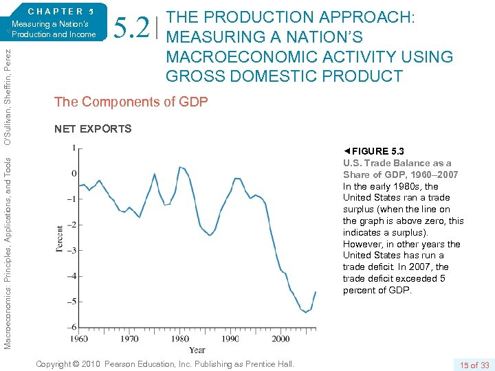 5. 2 THE PRODUCTION APPROACH: MEASURING A NATION'S MACROECONOMIC ACTIVITY USING GROSS DOMESTIC PRODUCT
