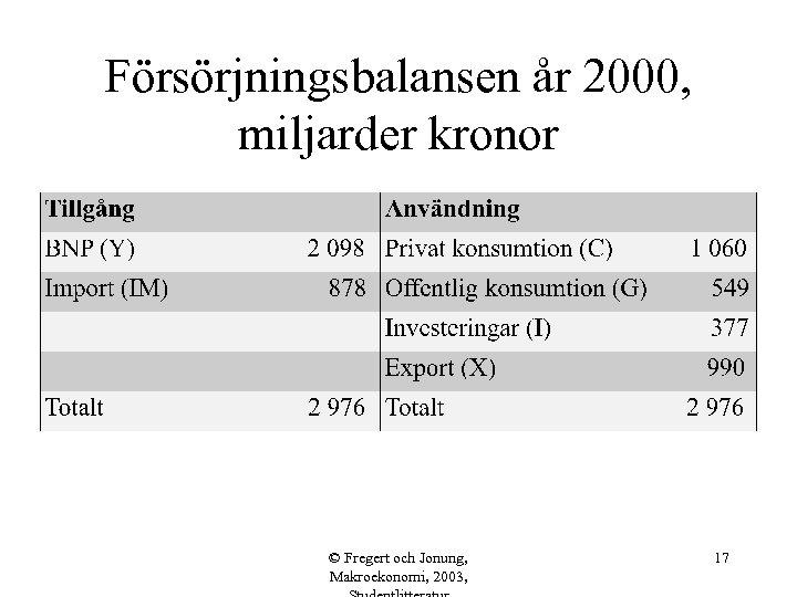 Försörjningsbalansen år 2000, miljarder kronor © Fregert och Jonung, Makroekonomi, 2003, 17